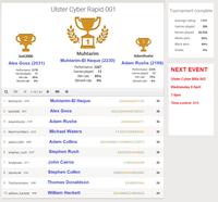 Muhtarim-El Haque wins the first Ulster Cyber Rapid Championship