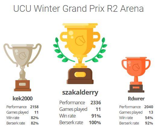 Week 2 of the UCU Winter Grand Prix Cyber Blitz 2020